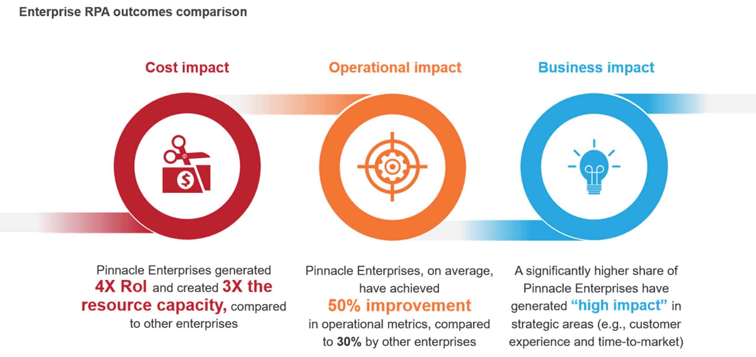 chart with 3 circular impact representations