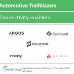 Top auto trlblzrs connectivity