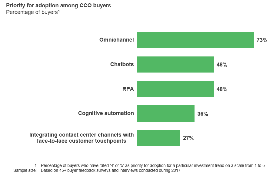 CCO omnichannel CX adoption