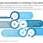Digital Marketing Hyper Personalization