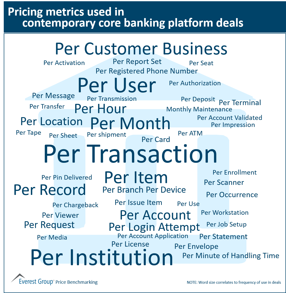 Pricing metrics core banking