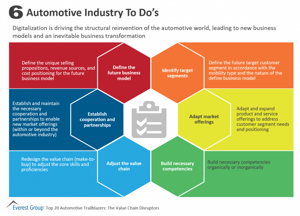 Six ToDos for the Automotive Industry