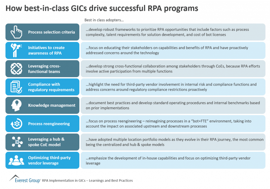 Driving RPA from GICs? Learn from the Best-in-class