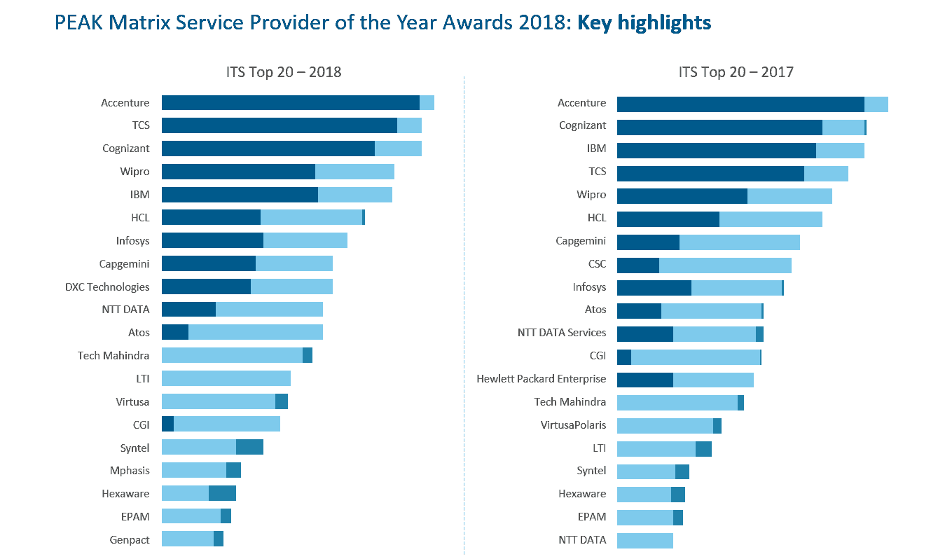 two charts with ranking comparison of ITS top 20 in 2018 vs 2017