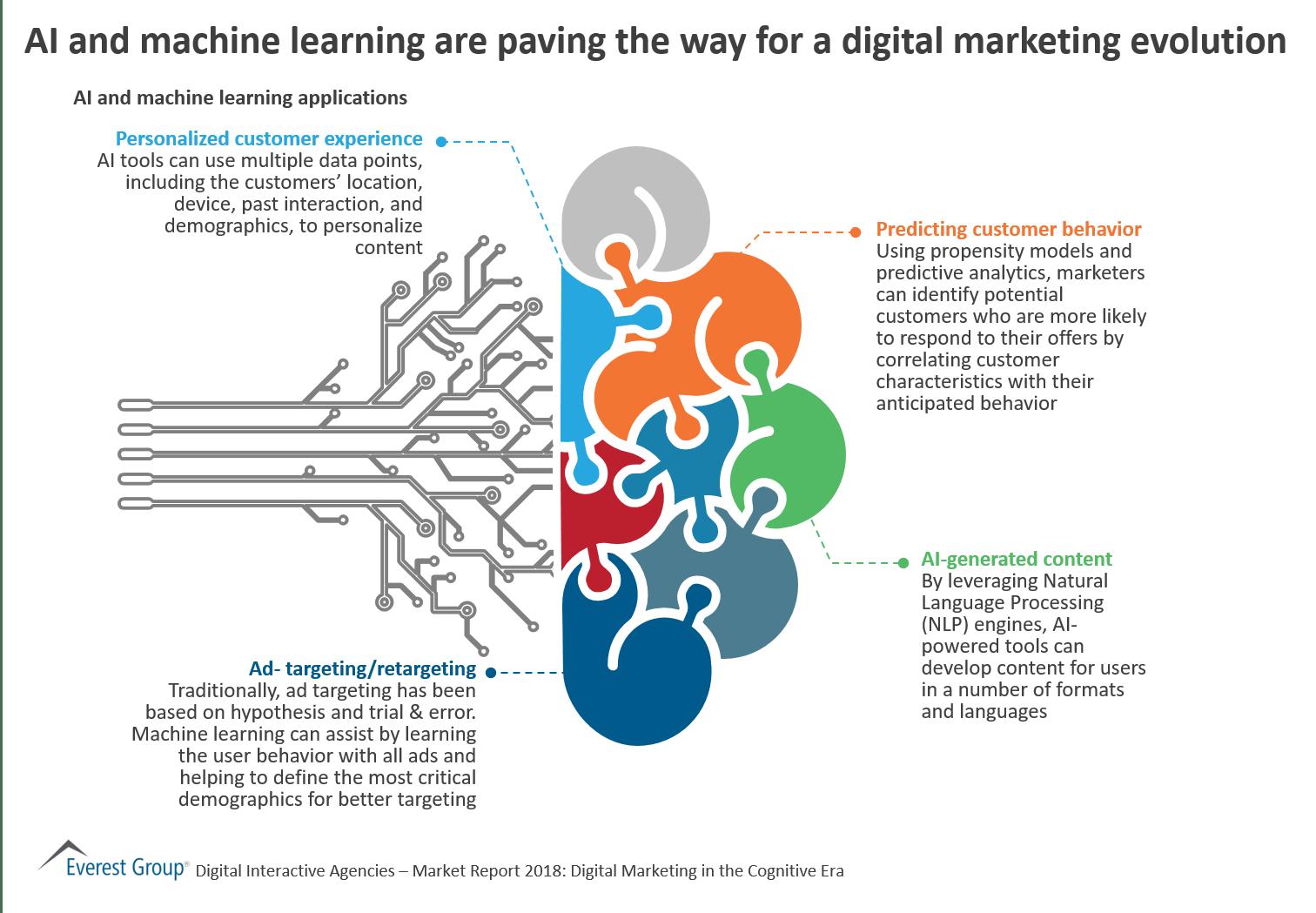 AI & Machine Learning Lead a Digital Revolution | Market
