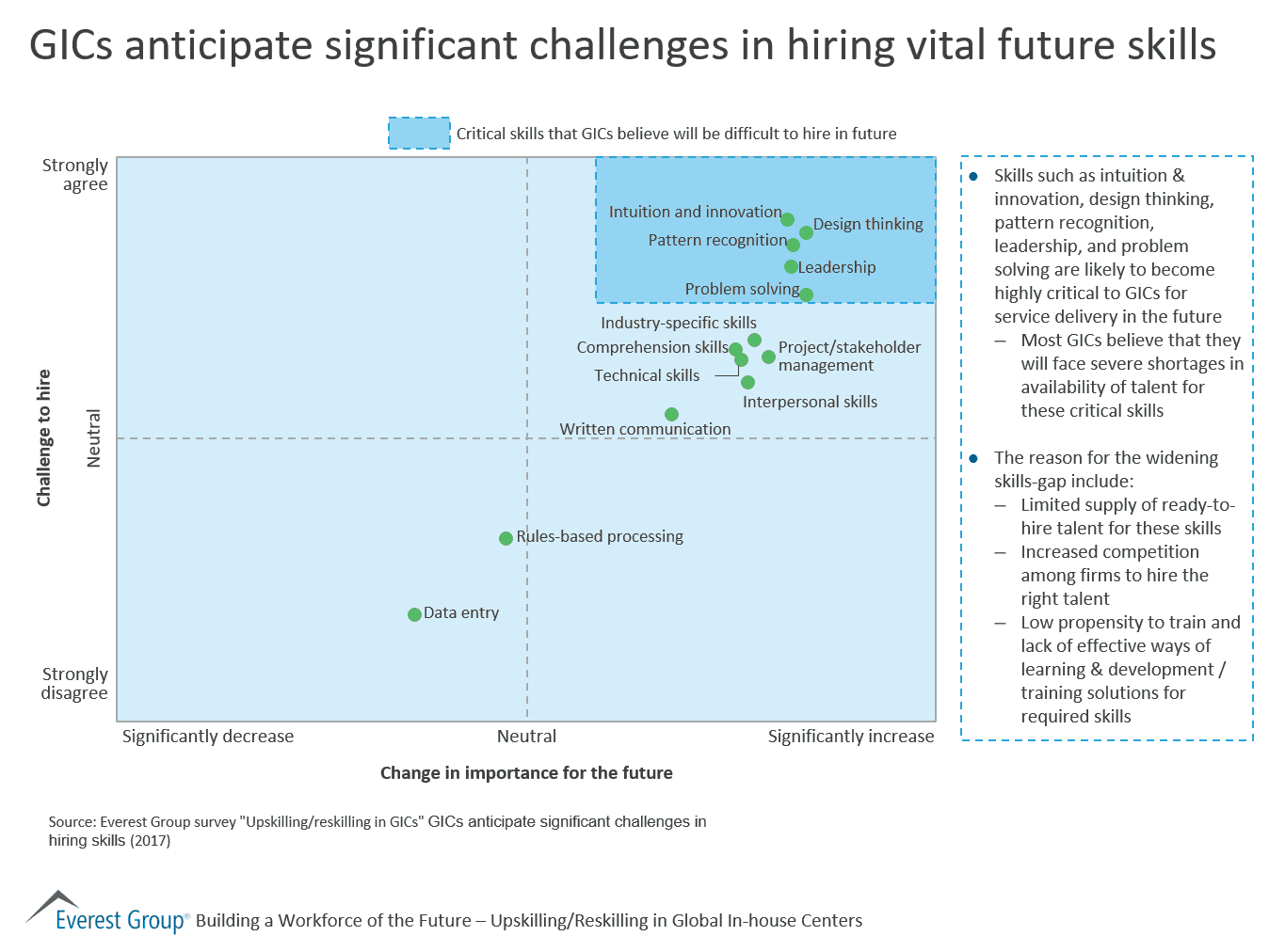 GICs Anticipate Significant Challenges in Hiring Vital