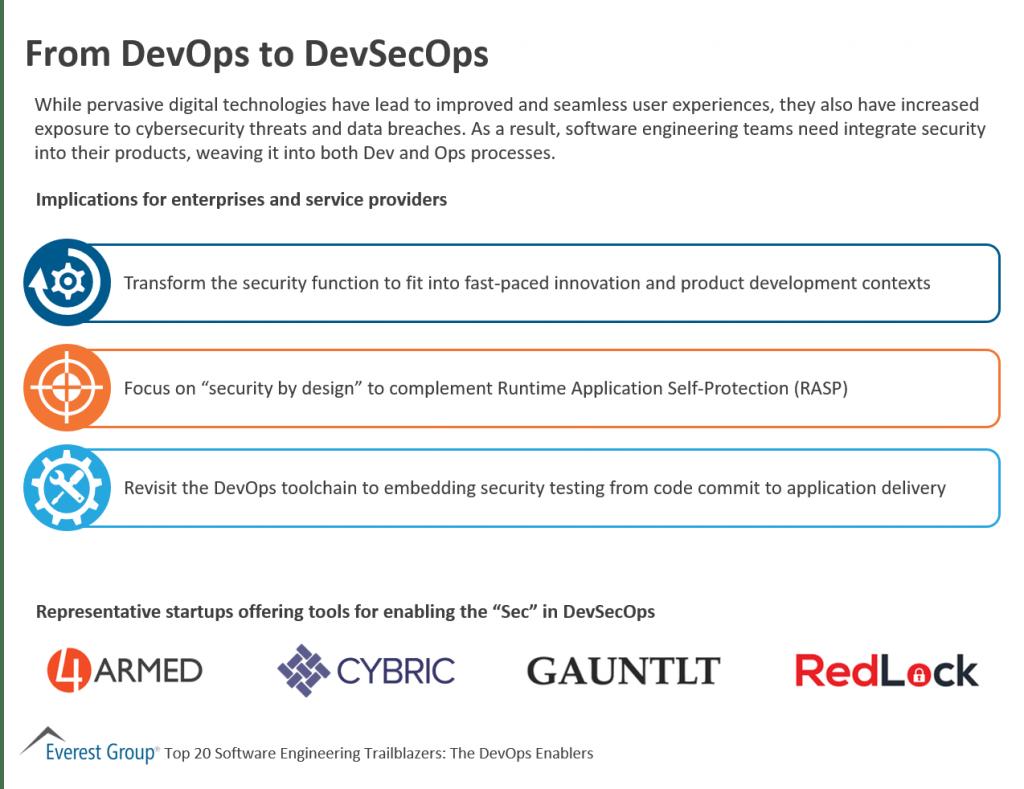 DevOps and DevSecOps