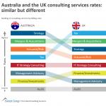 Consulting - Australia v UK