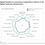 Dgtl Ins Adptn - leaders outperform