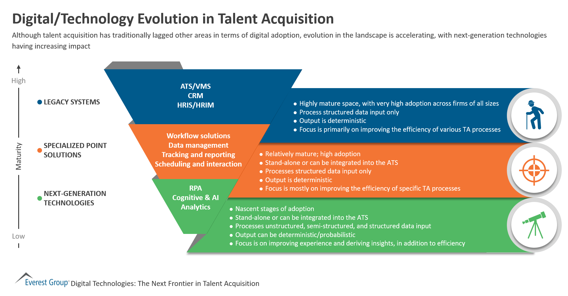Digital Technology Evolution In Talent Acquisition