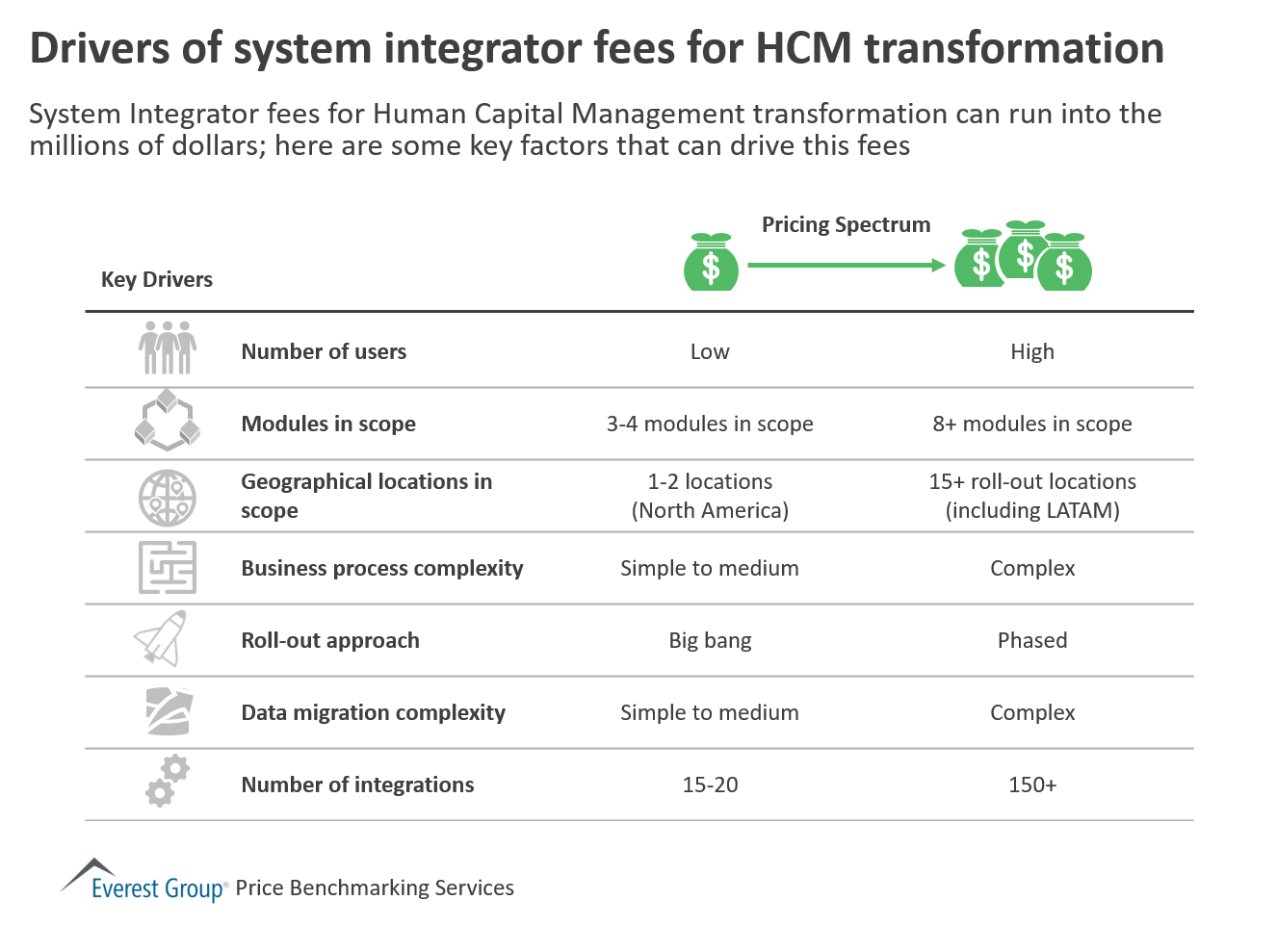 Drivers of SI fees for HCM