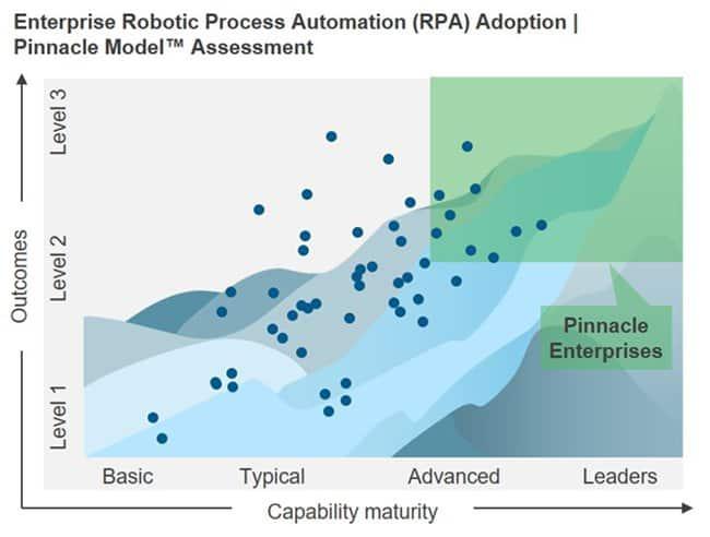 RPA Pinnacle Model assessment