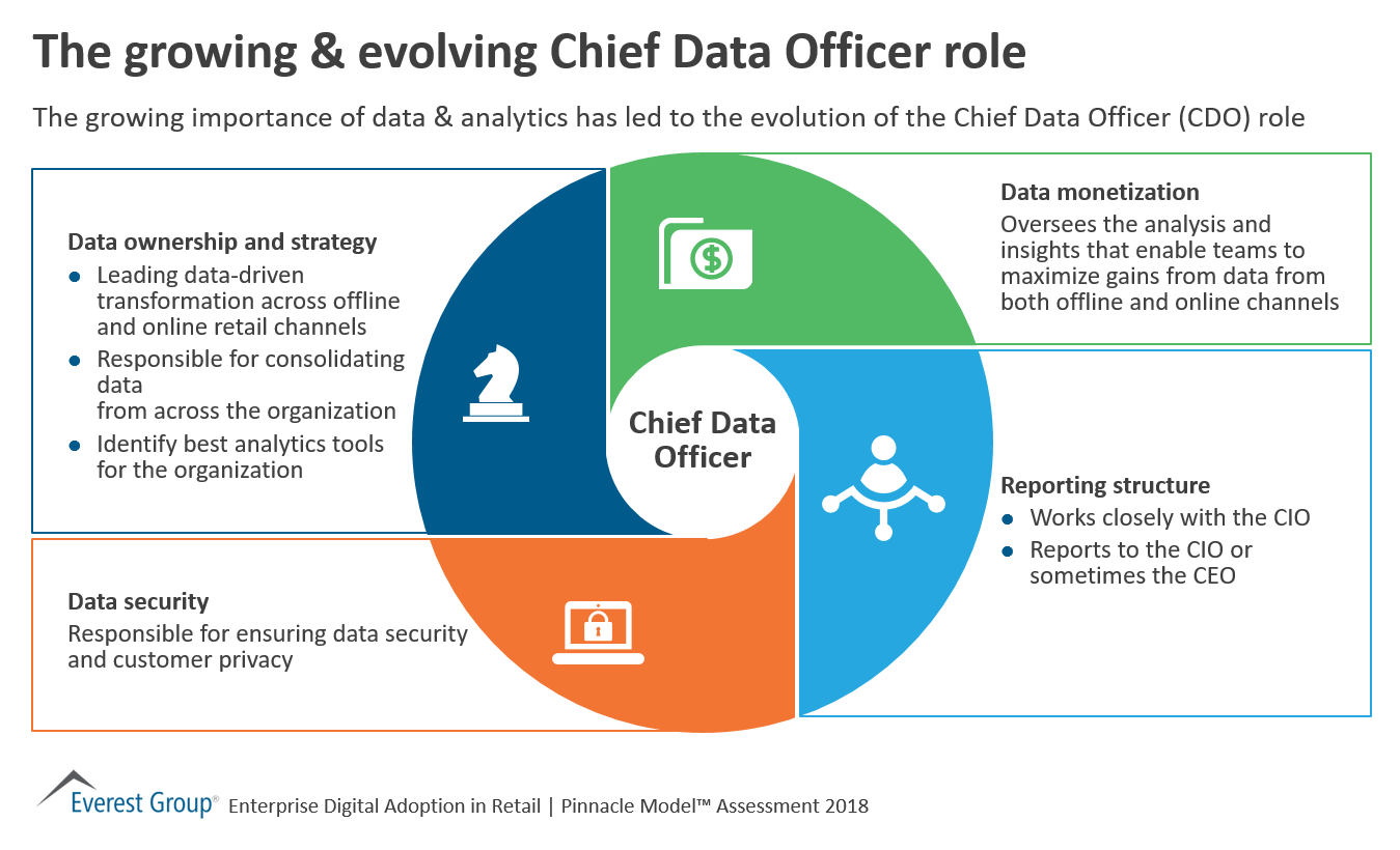 the importance of a chief technology The new role of the cio  that's true of chief information officers their role is often defined by the dominant technology and business strategy .