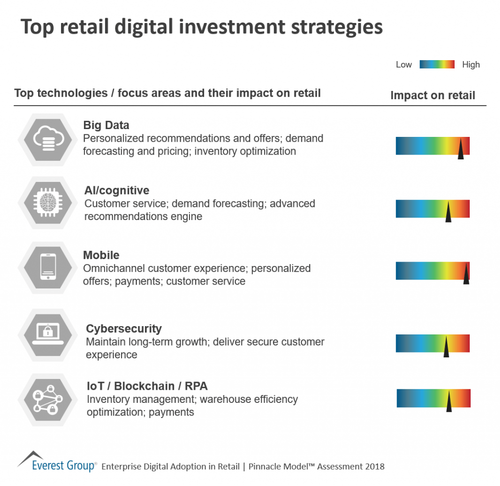See the top five next gen digital technologies and their impact on retail