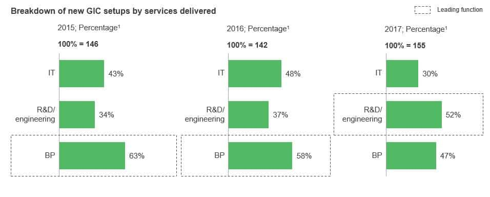Breakdown of new GIC setups by services delivered