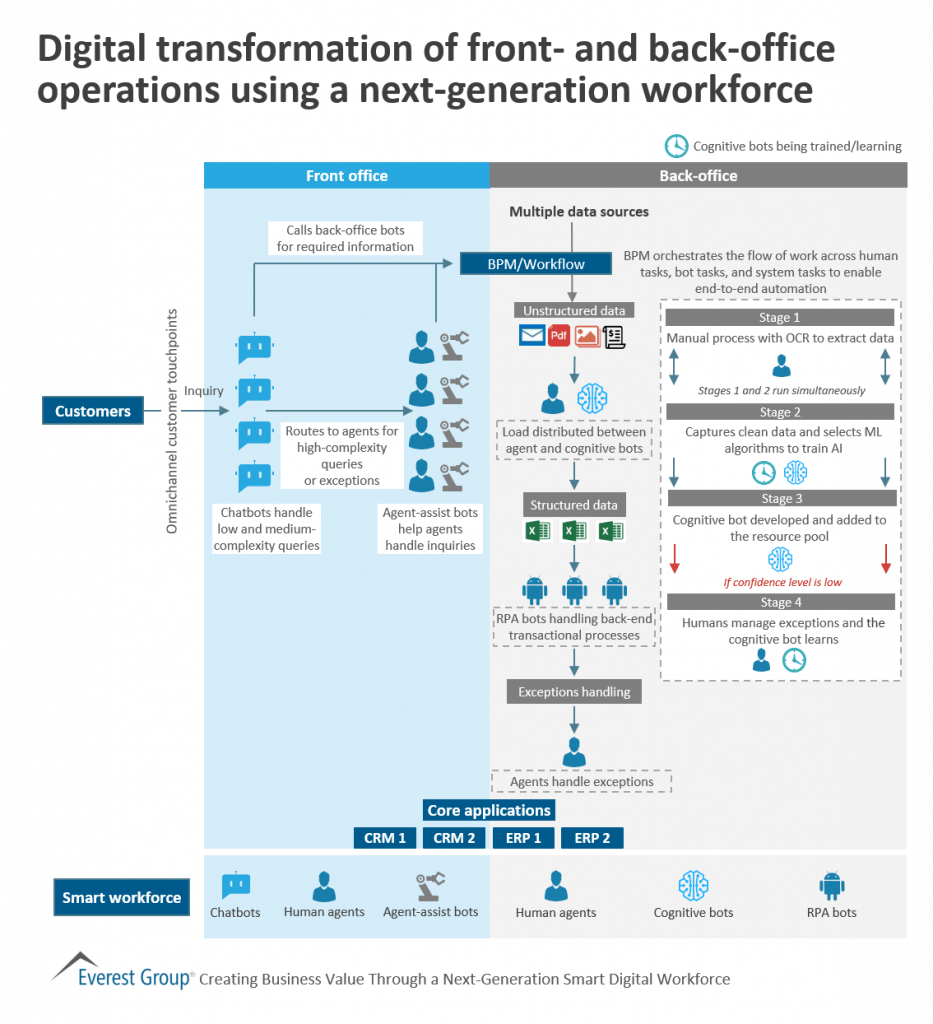 How digital transformation is disrupting front and back office operations with a next gen workforce