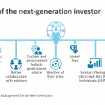 Wlth mmnt next-gen investor demand