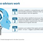 Wlth mmnt next-robo advisors
