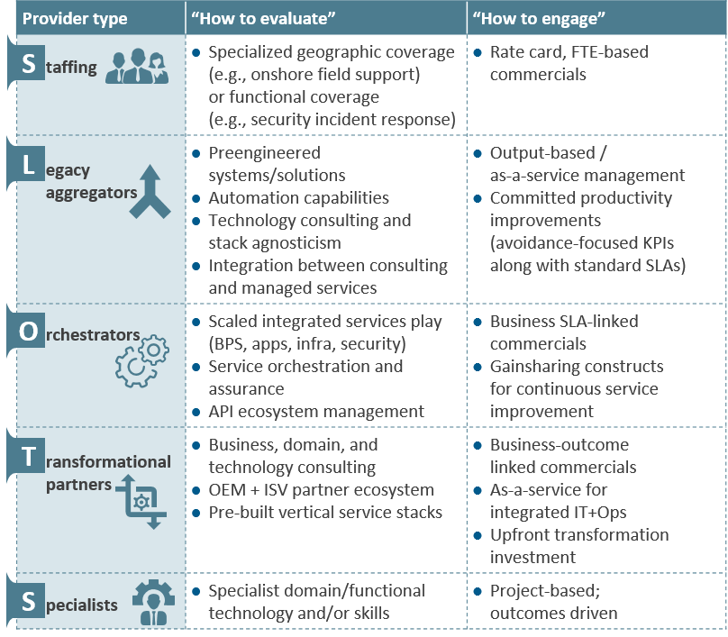 chart describing how to apply SLOTS framework to evaluating and engaging IT service providers