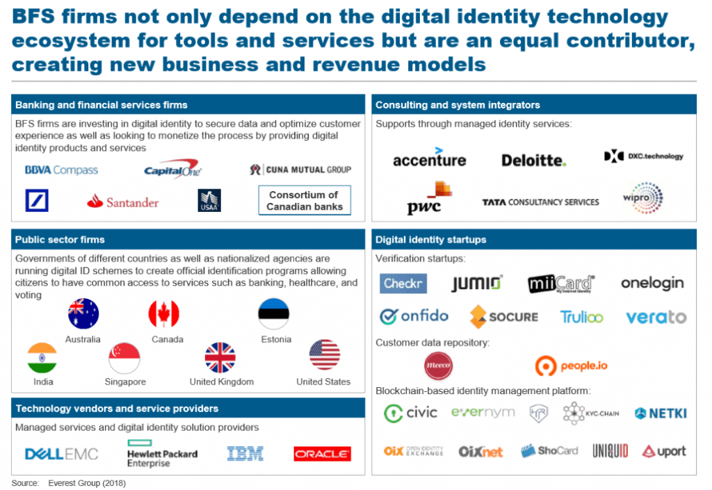 Digital Identity ecosystem- BFS blog