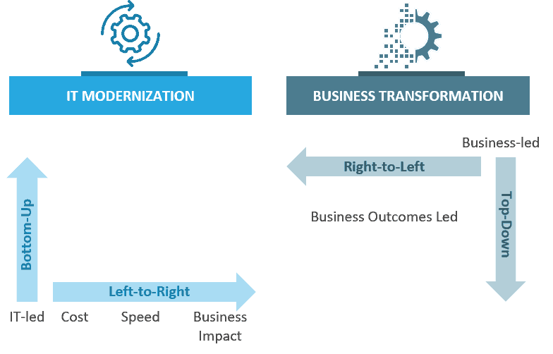 chart with two columns and text regarding IT modernization and business transformation