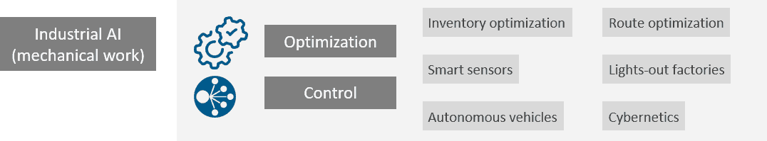 table with icons and text about industrial AI-mechanical work