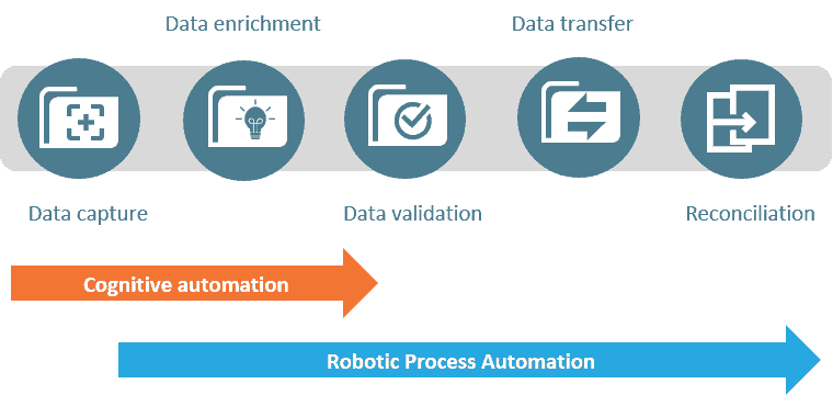 image with icons and copy depicting example process combining AI and RPA to improve business process