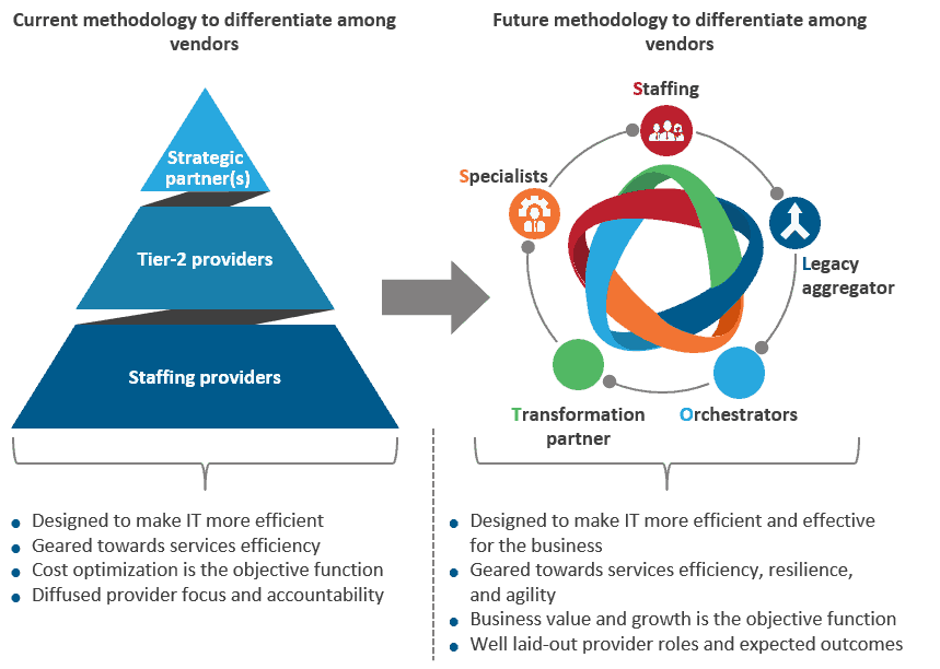 chart with current pyramid and future circular sourcing frameworks