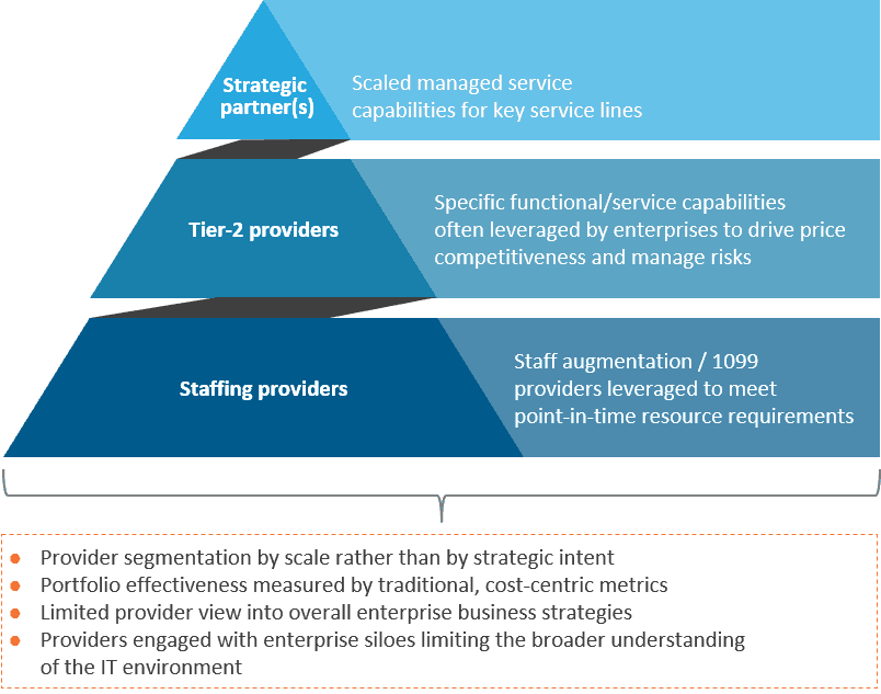 3-tier pyramid chart with text