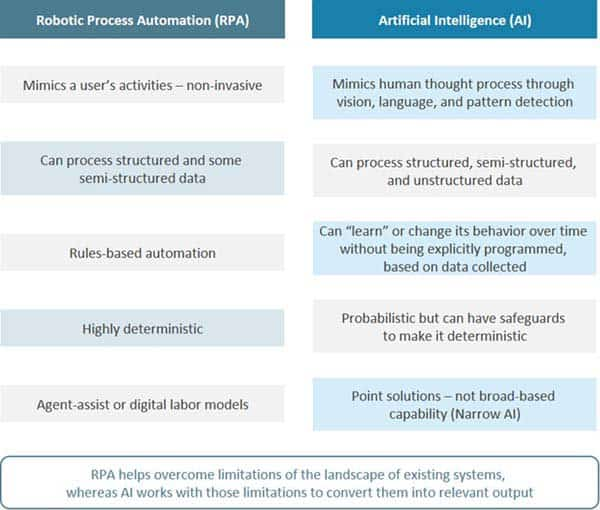 table comparing RPA to AI