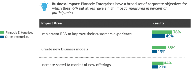 Business outcomes from RPA implementation among pinnacle enterprises