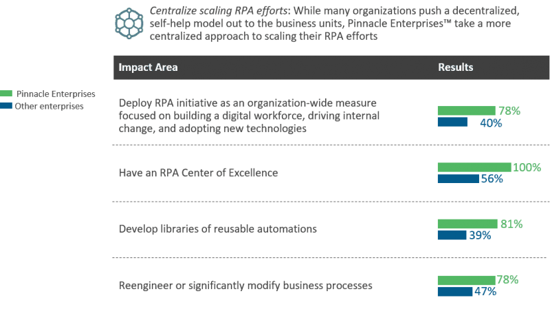 How pinnacle enterprise approach scaling RPA