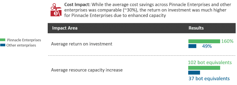 Cost outcomes via RPA implementation among pinnacle enterprises