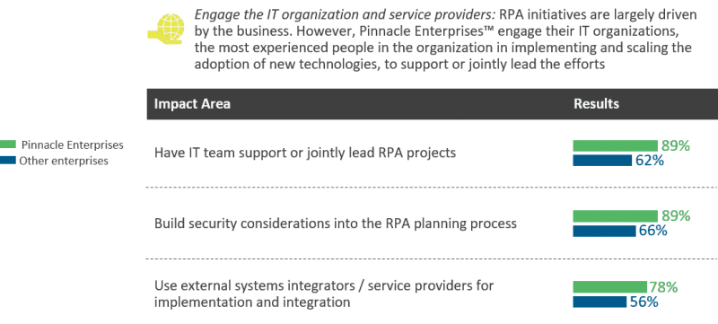 Pinnacle enterprises and their work with IT providers in RPA implementation