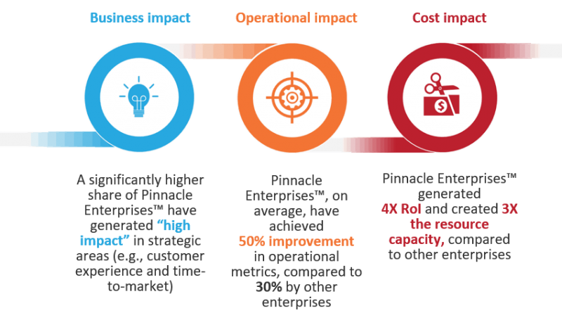 Key comparisons of pinnacle enterprises with others after RPA implementation