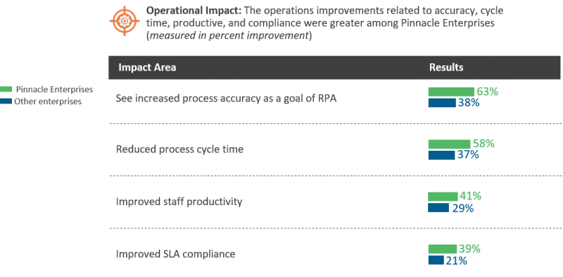 Operational impact via RPA implementation among pinnacle enterprises
