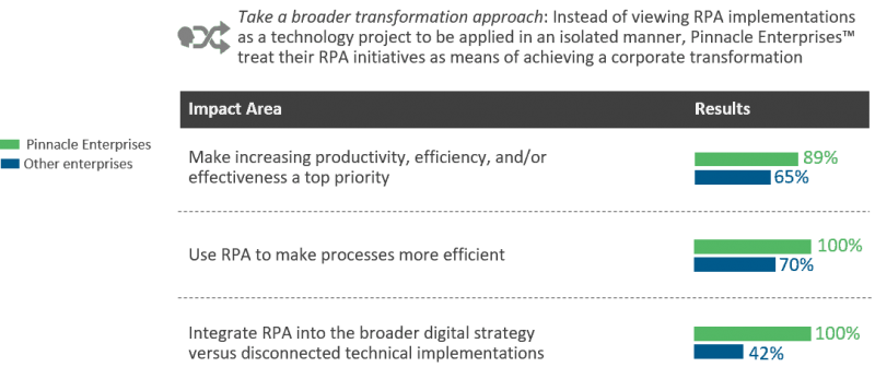 How pinnacle enterprises approach RPA implementation differently