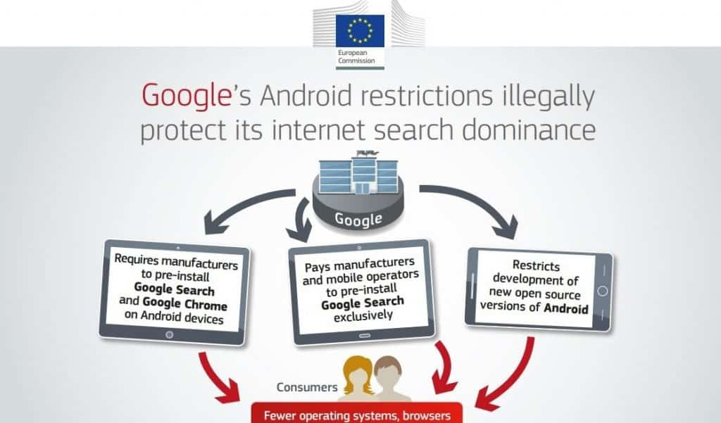 Google and the Largest Fine in European History blog image