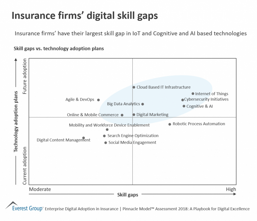 Insurance Firms' Digital Skill Gap