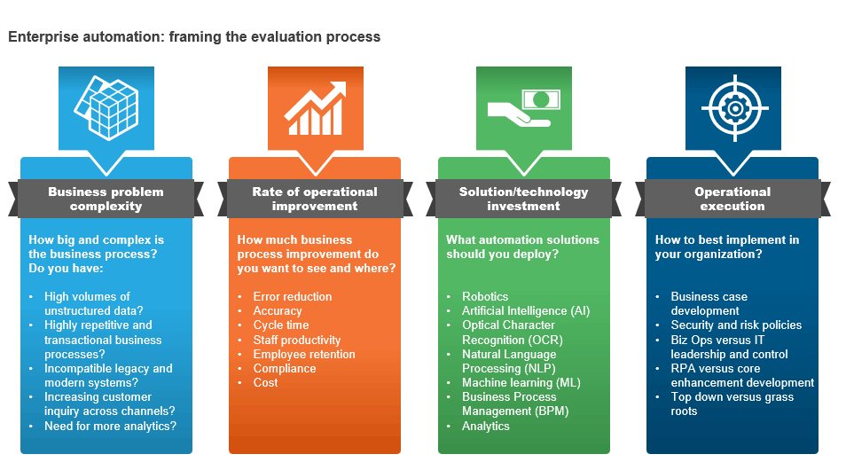 Five Keys to Unlocking the Benefits of RPA for Enterprises
