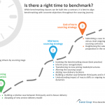 Is there a right time to benchmark