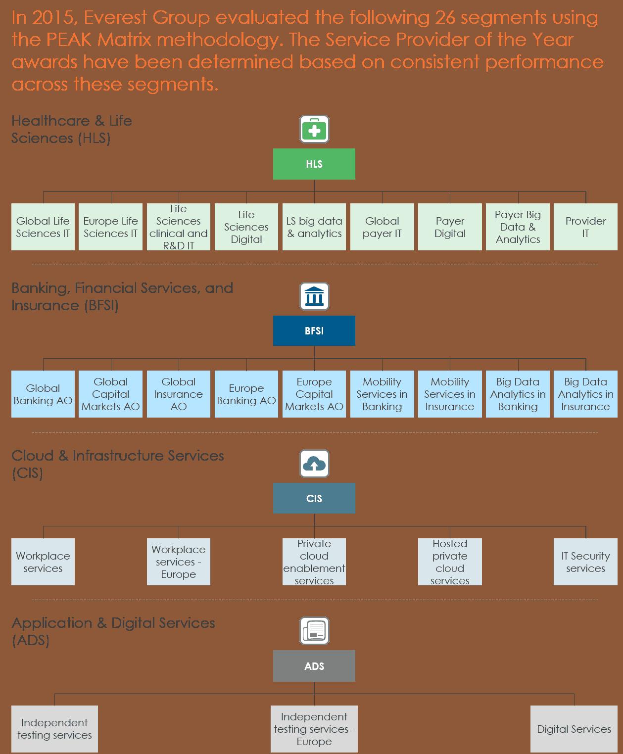 chart depicting 26 IT segments of study
