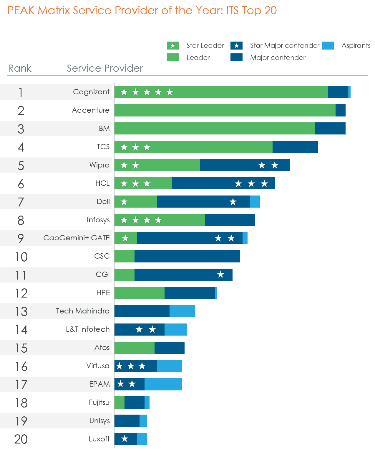 chart with ranking and awards categories of ITS Top 20 companies