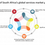 5 drivers of South Africa's global services market growth