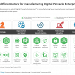 5 key differentiators for manufacturing Digital Pinnacle Enterprises™