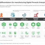 5 key differentiators for manufacturing Digital Pinnacle Enterprises™