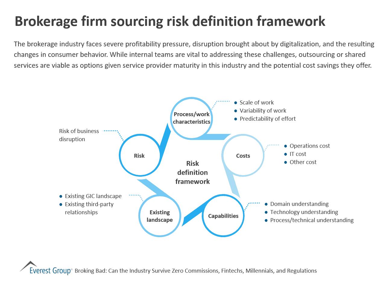 brokerage firm sourcing risk definition framework   market insights