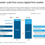 CCO market: scale-first versus digital-first models