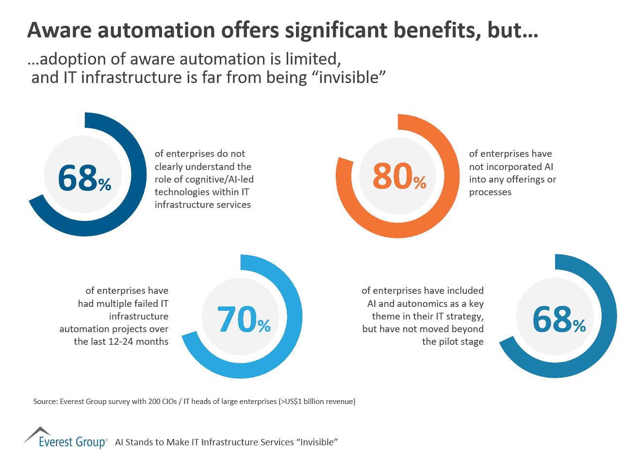 Aware automation offers significant benefits