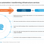 Aware automation: transforming infrastructure services